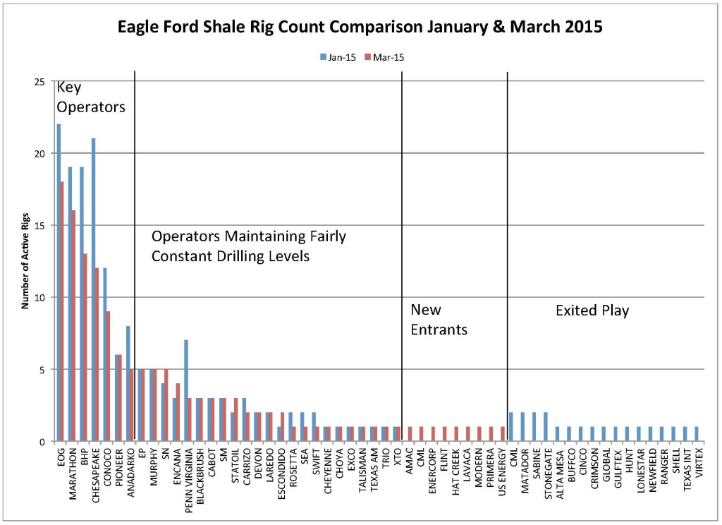 EAGLE FORD LOOKUP & RIG COUNT COMPARISON JAN & MAR 2015