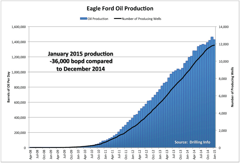 EAGLE FORD PROD HRZ 11 APRIL 2015