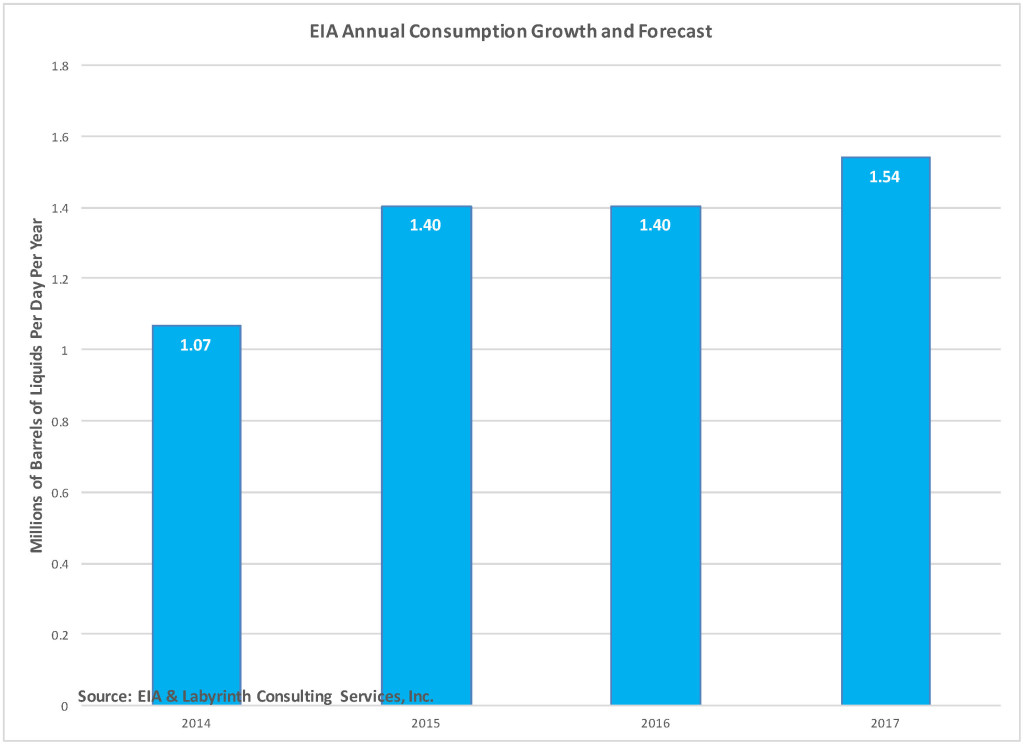 EIA DEMAND GROWTH