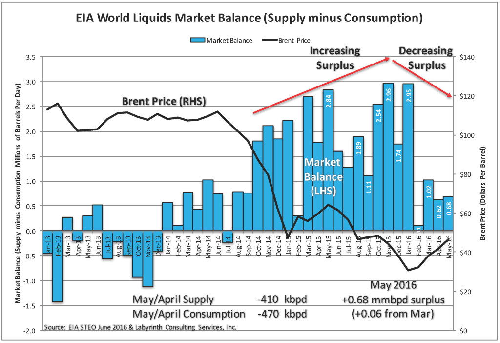EIA JUNE STEO World Market Balance