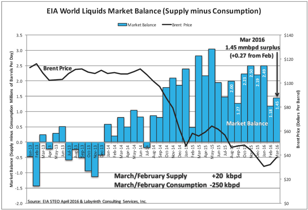 EIA Market Balance April 2016