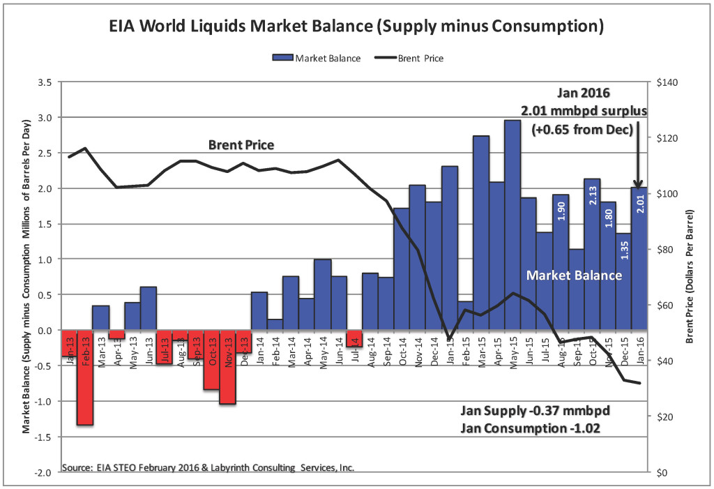 EIA World Liquids Market Balance FEB 2016