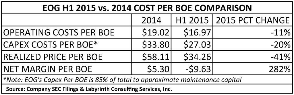 EOG H1 2015 vs. 2014 COST PER BOE COMPARISON