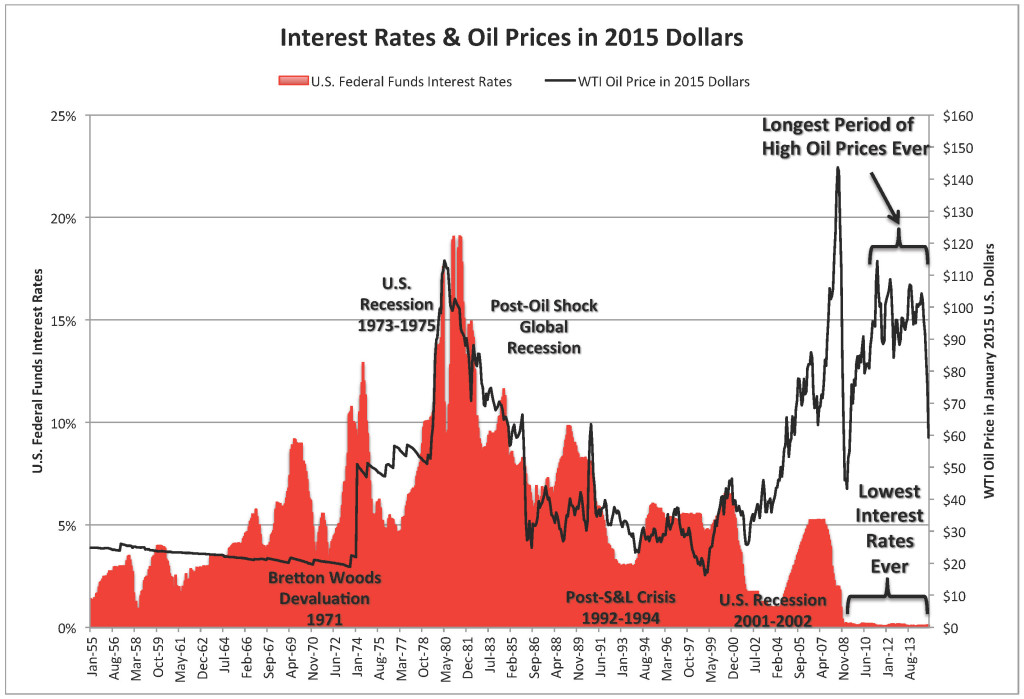 Federal Funds Interest Rates & CPI Oil Price 1955-2015