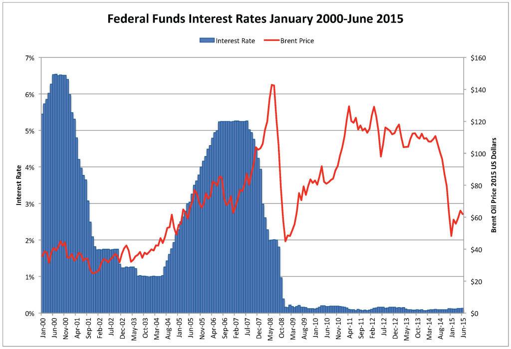 Federal Funds Rate & CPI-Adjusted Oil & NG Price June 2015