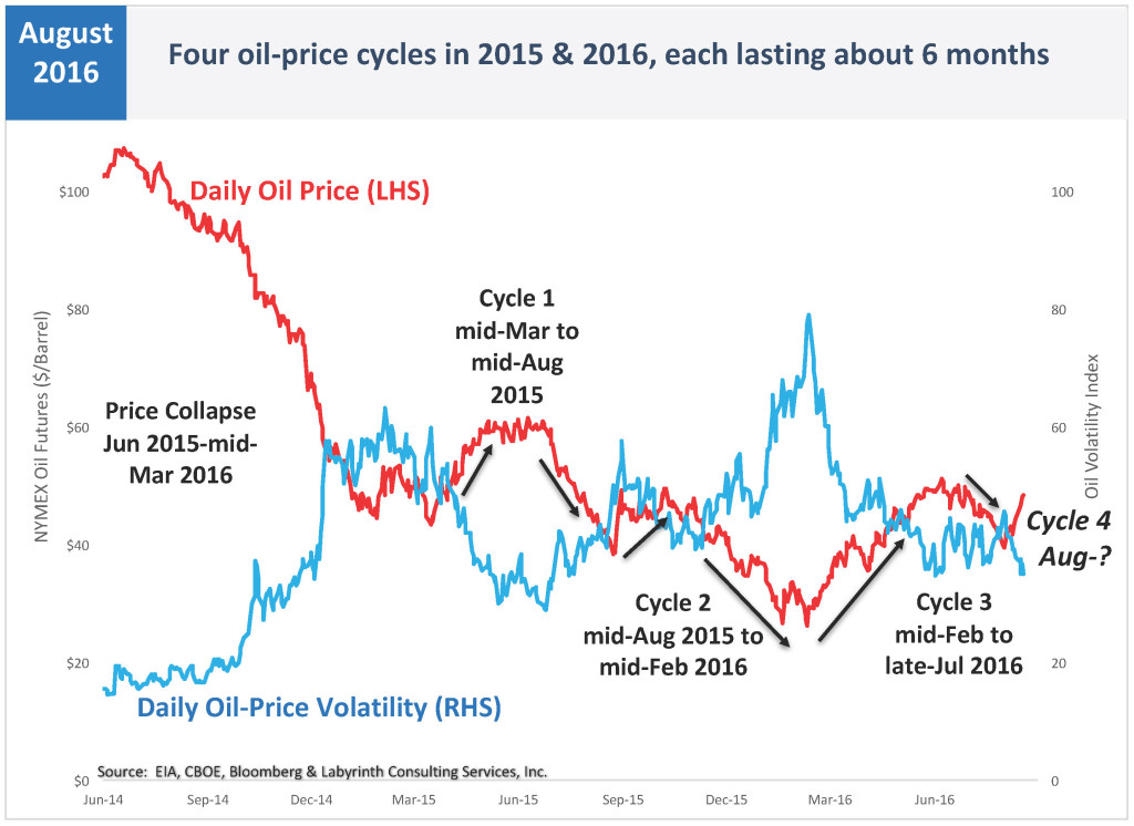Four volatile oil-price cycles since mid-2014