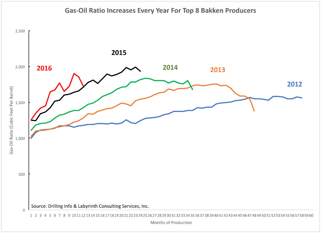 Gas-Oil Ratios Are Increasing For Every Successive Year
