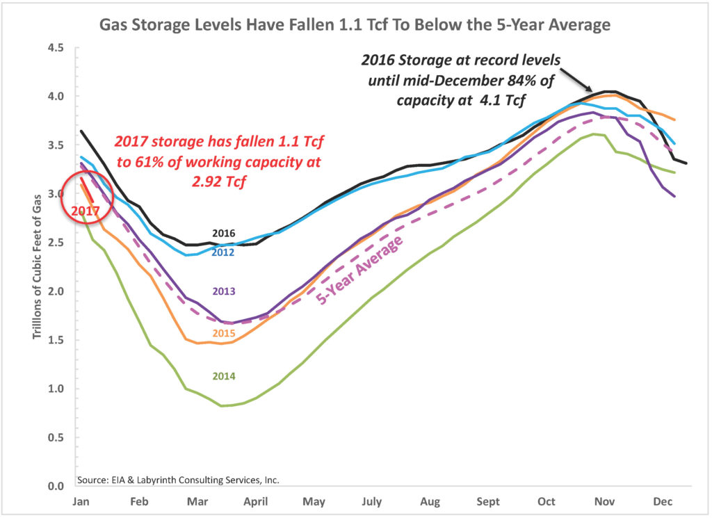 Gas Storage Levels Have Fallen 1.1 Tcf To Below the 5-Year Average