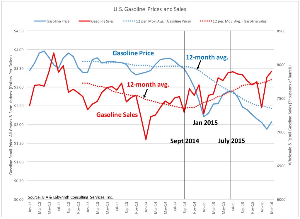 Gasoline Price and Sales