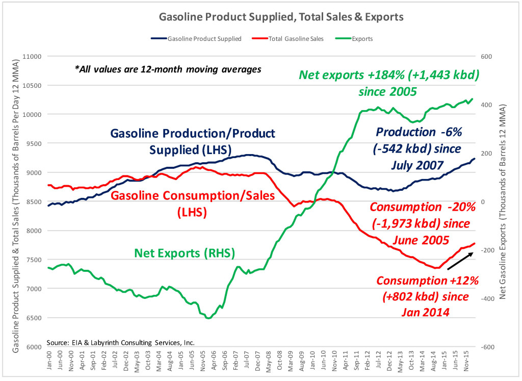 Gasoline Product Supplied, Total Sales & Exports