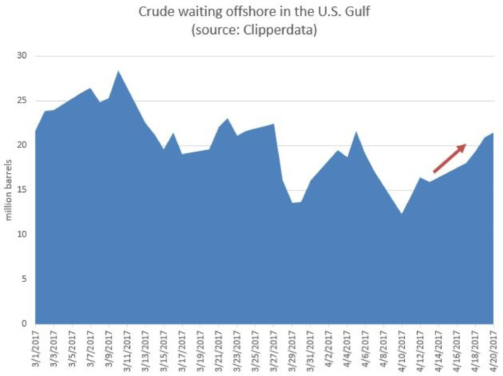 Gulf-Imports-ClipperData-Graph