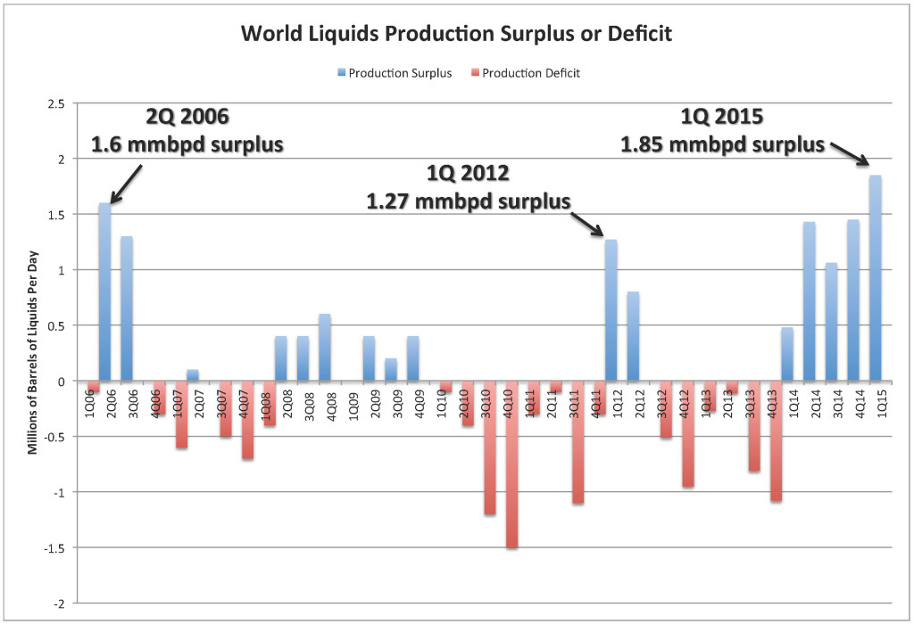 IEA Chart_Surplus-Deficit 11 June 2015