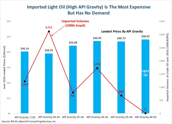 Imported-Light-Oil-High-API-Gravity-Is-The-Most-Expensive-But-Has-No-Demand