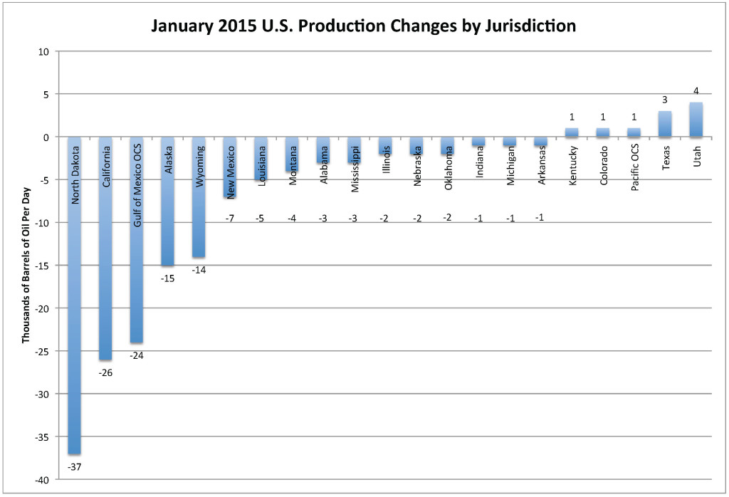 Jan 2015 US Prod Changes by Jurisdiction