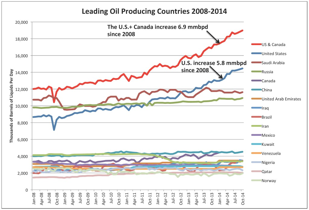 Leading Liquids Producers 17 Mar 2015