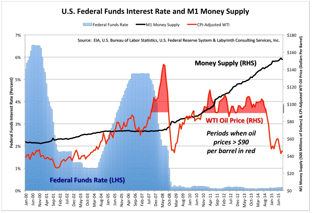 M1 Money Supply 5 October 2015