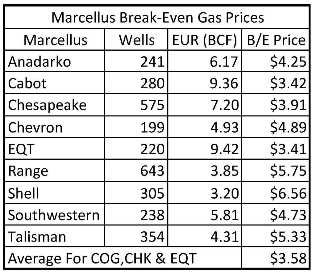 Marcellus Operator-EUR Comparison 20 March 2016