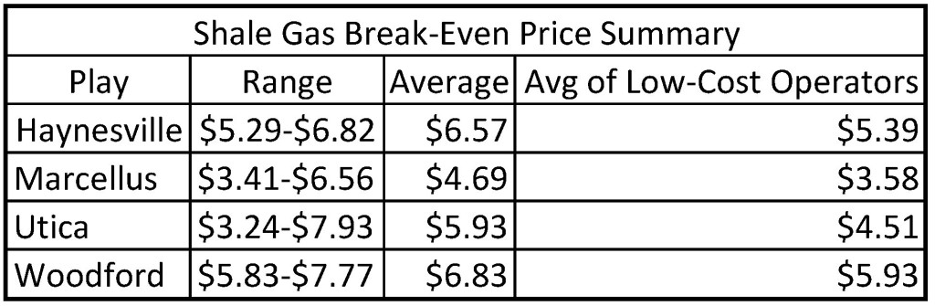 Marcellus-Utica-Woodford Break-Even Prices May 2016