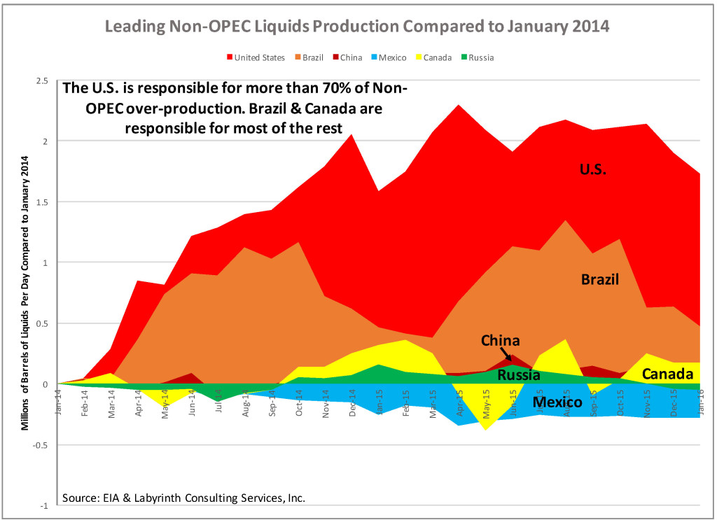OPEC Production Cut Unlikely Until U.S. Oil Output Falls Another Million Barrels Per Day thumbnail