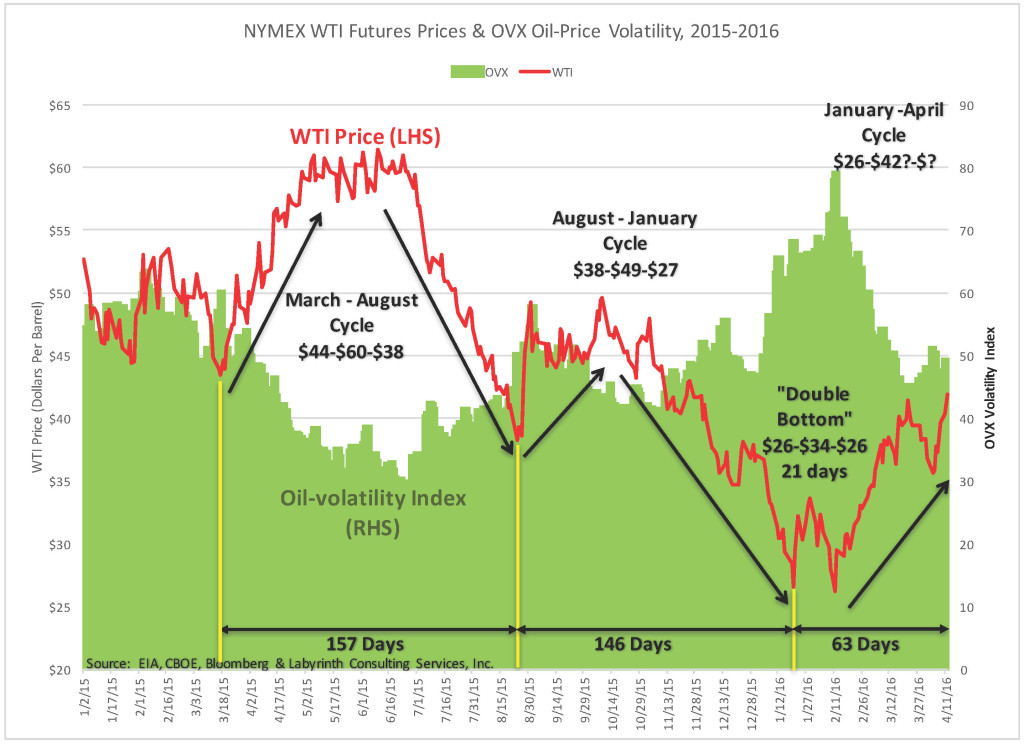 NYMEX Futures 2015-16 Rallies & Decline OVX