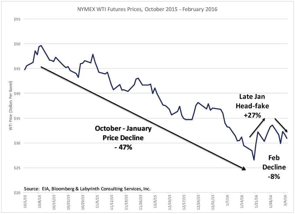 NYMEX Futures 2015 Rallies & Declines 17 Jan 2016
