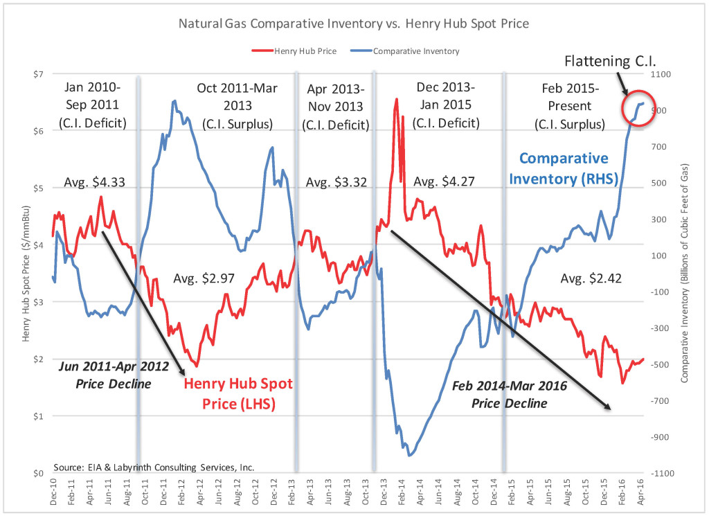 Natural Gas Comparative Inventory vs. Henry Hub Spot Price