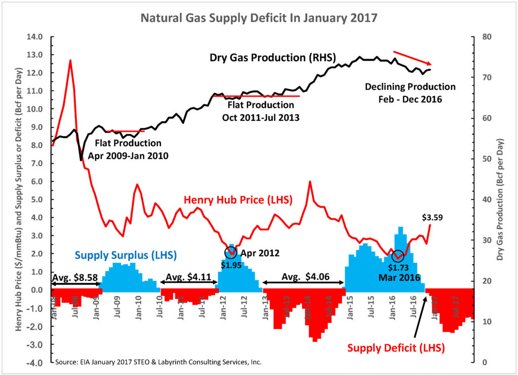 Natural Gas Supply Deficit In January 2017