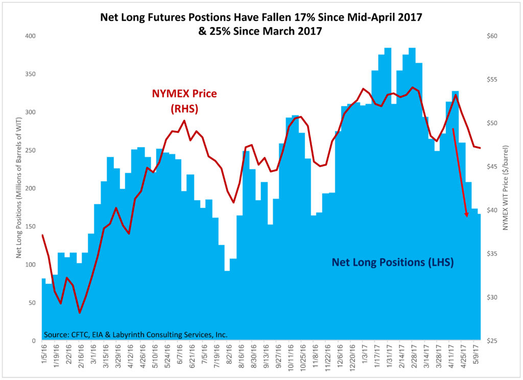Net-Long-Futures-Postions-Have-Fallen-17-Since-Mid-April-2017