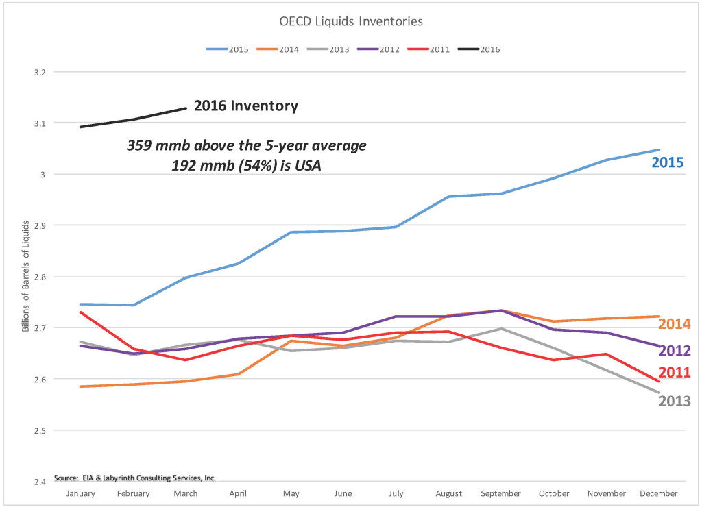 OECD Comparative Inventory April 2016