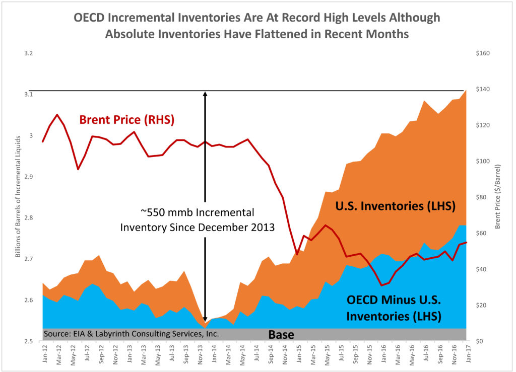 OECD Inventories and Brent Price