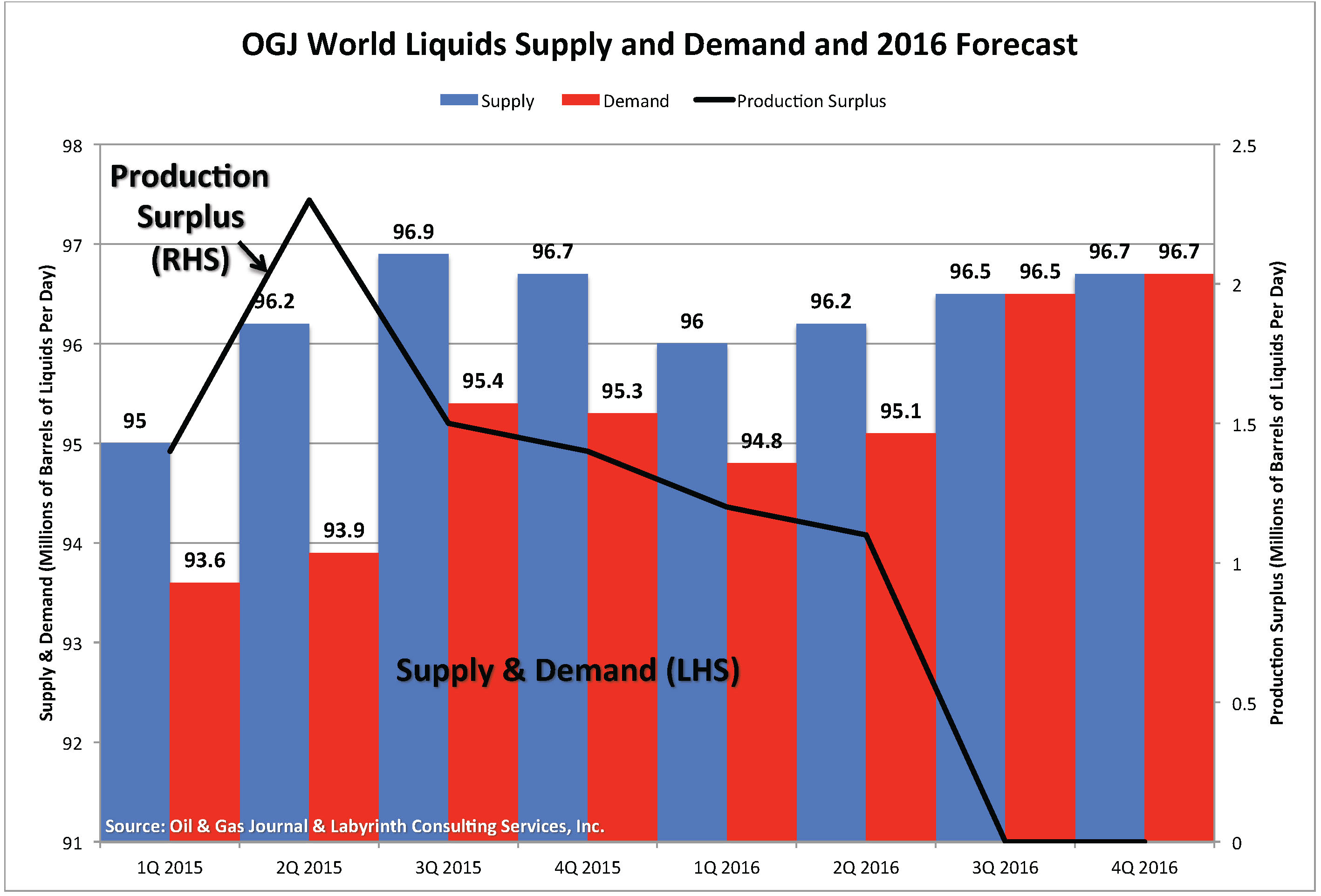 supply and demand in the palm oil market The ability to supply oil for world demand affects the ultimate price of the product  outside of physical supply of oil reserves, the financial market has the .