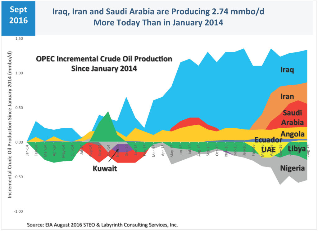 opec-incremental-prod-since-jan-2014-aug-2016-steo