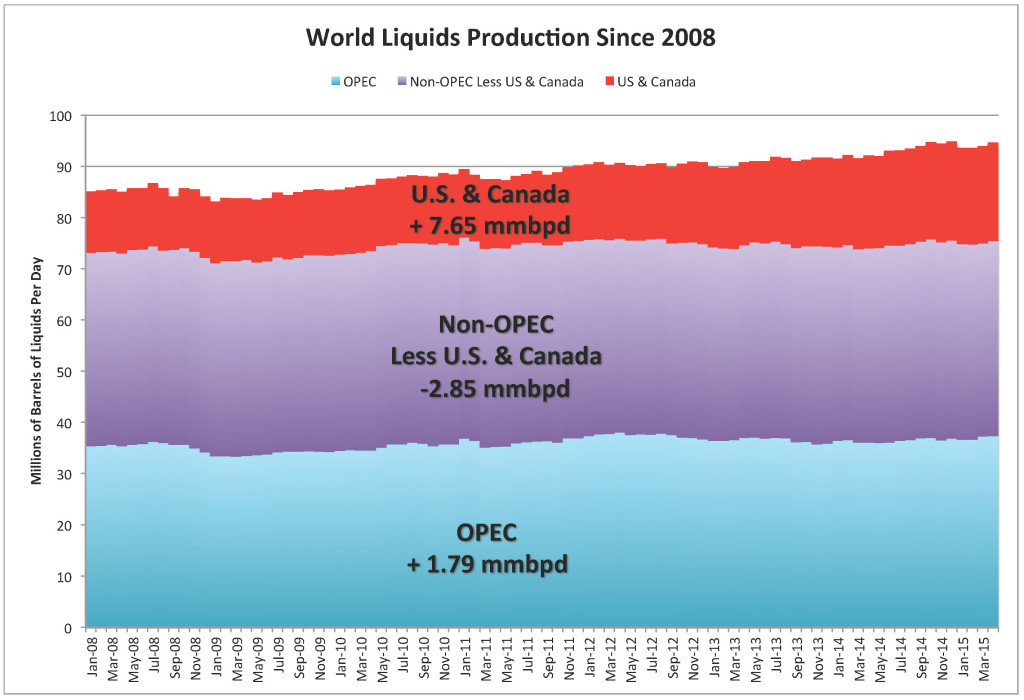 OPEC-Non-OPEC-US & Canada_World Liquids Production Since 2008