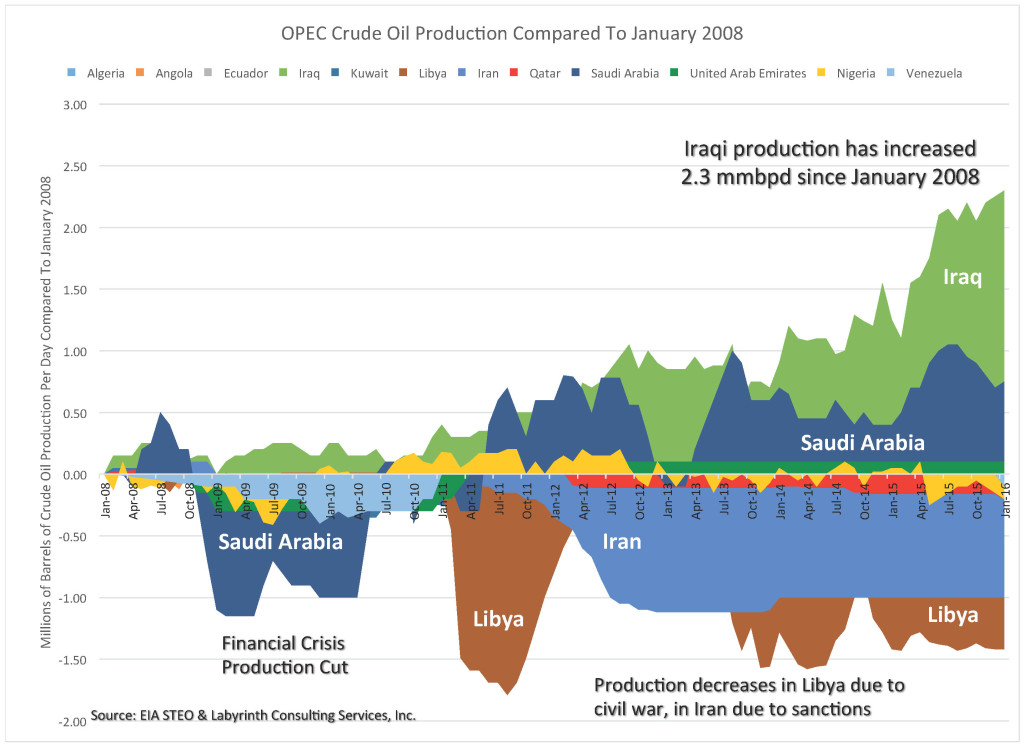 OPEC Production Compared To January 2008