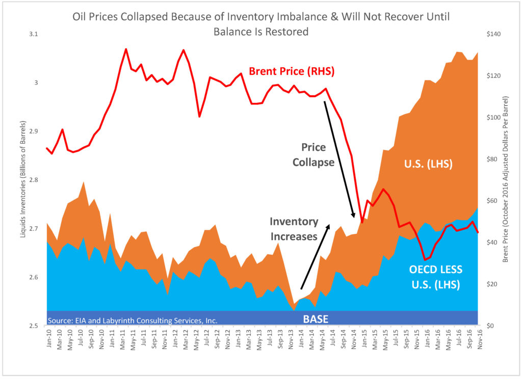 oil-prices-collapsed-because-of-inventory-imbalance-will-not-recover-until-balance-is-restored