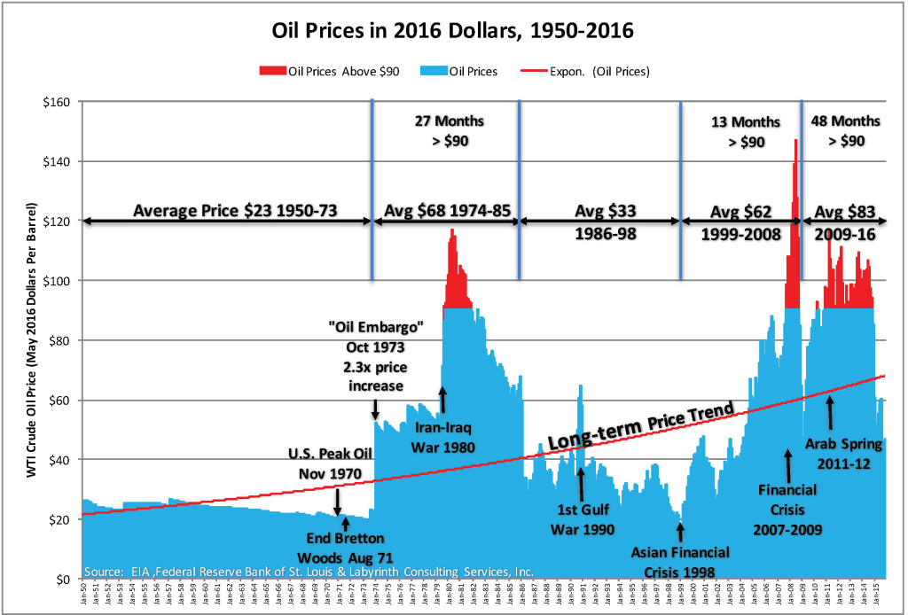 oil price - photo #33