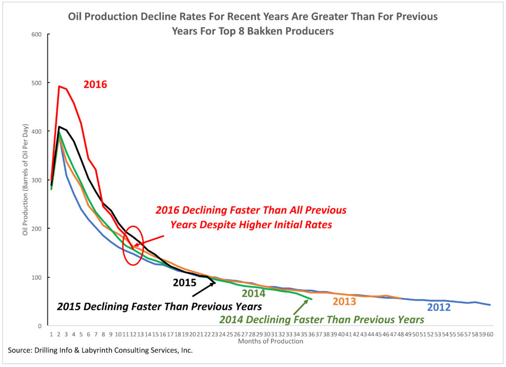 Oil Production Is Declining Faster For Each Successive Year After 2013