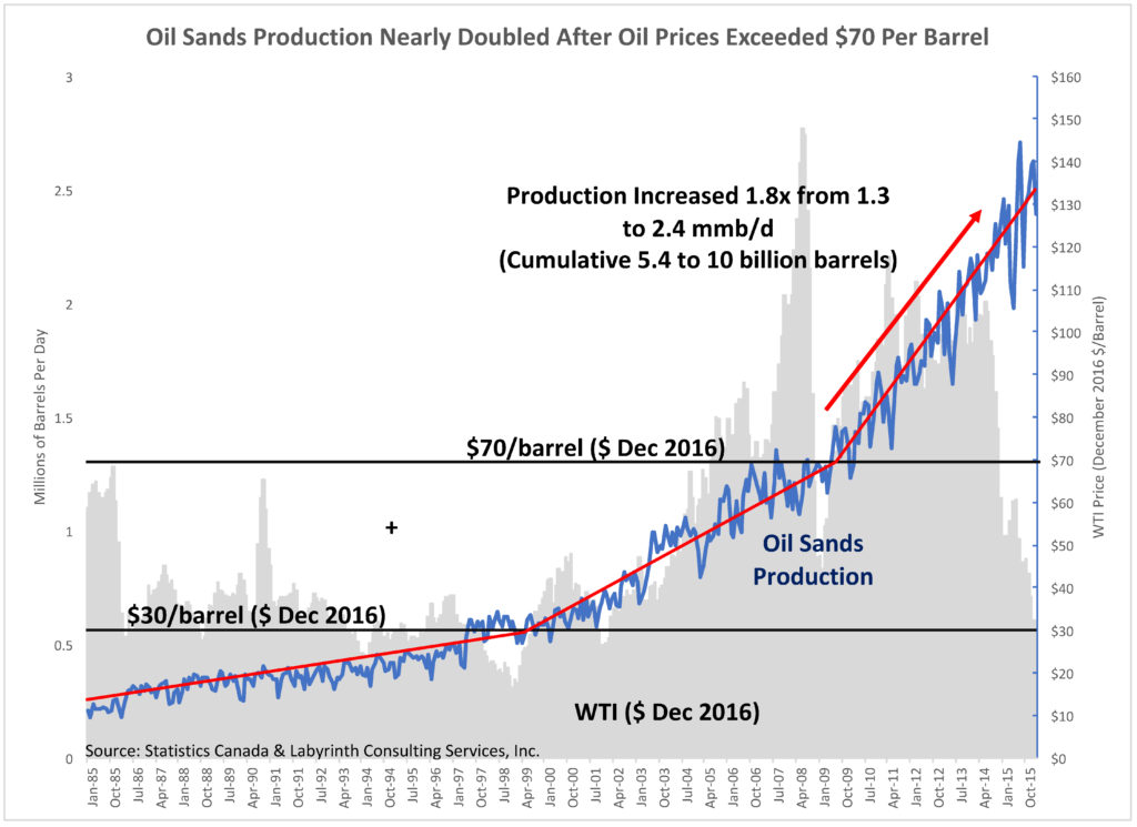 Oil Sands Production Accelerated at $30 and $70 per Barrel