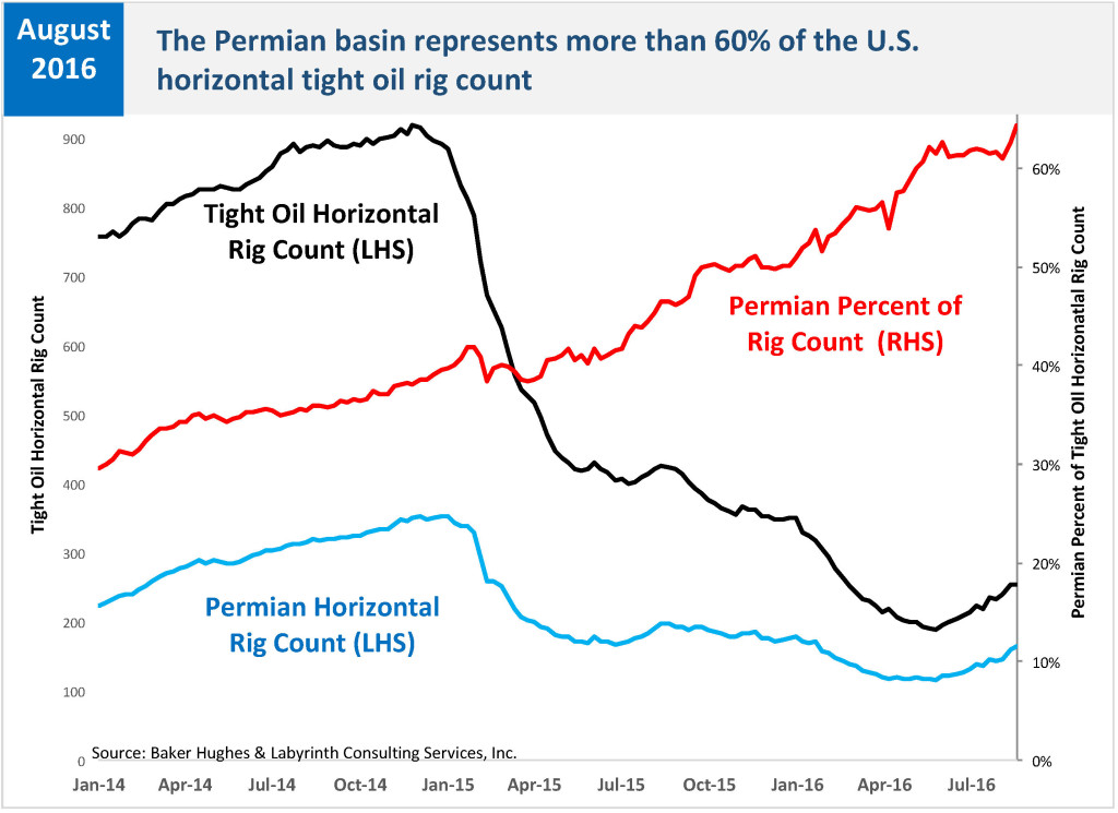 PERMIAN RC is 60 Percent of Tight Oil RC