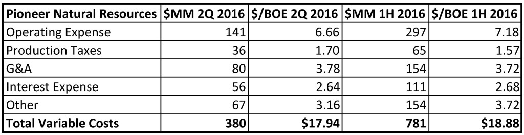 PIONEER 2ND QUARTER 2016 10-Q SUMMARY TABLE JULY 2016