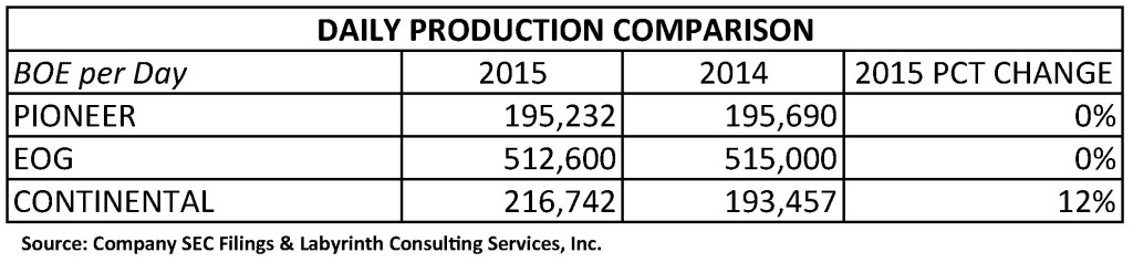 PXD-EOG-CLR DAILY PRODUCTION COMPARISON