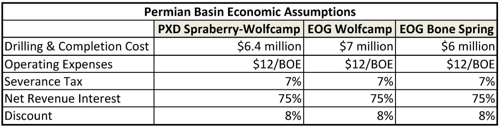 PXD-EOG WOLFCAMP-BONE SPRING ECONOMIC TABLES 13 DEC 2015
