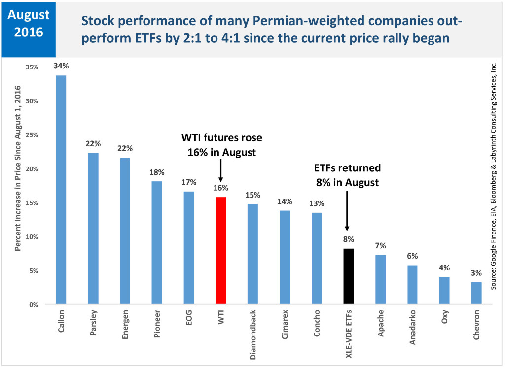 Permian Producers Stock Prices August 2016