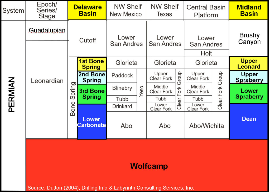 Permian Stratigraphic Column June 2016
