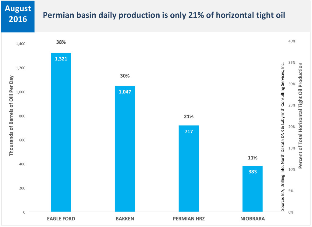 Permian Tight Oil Prod 21 Pct of Total