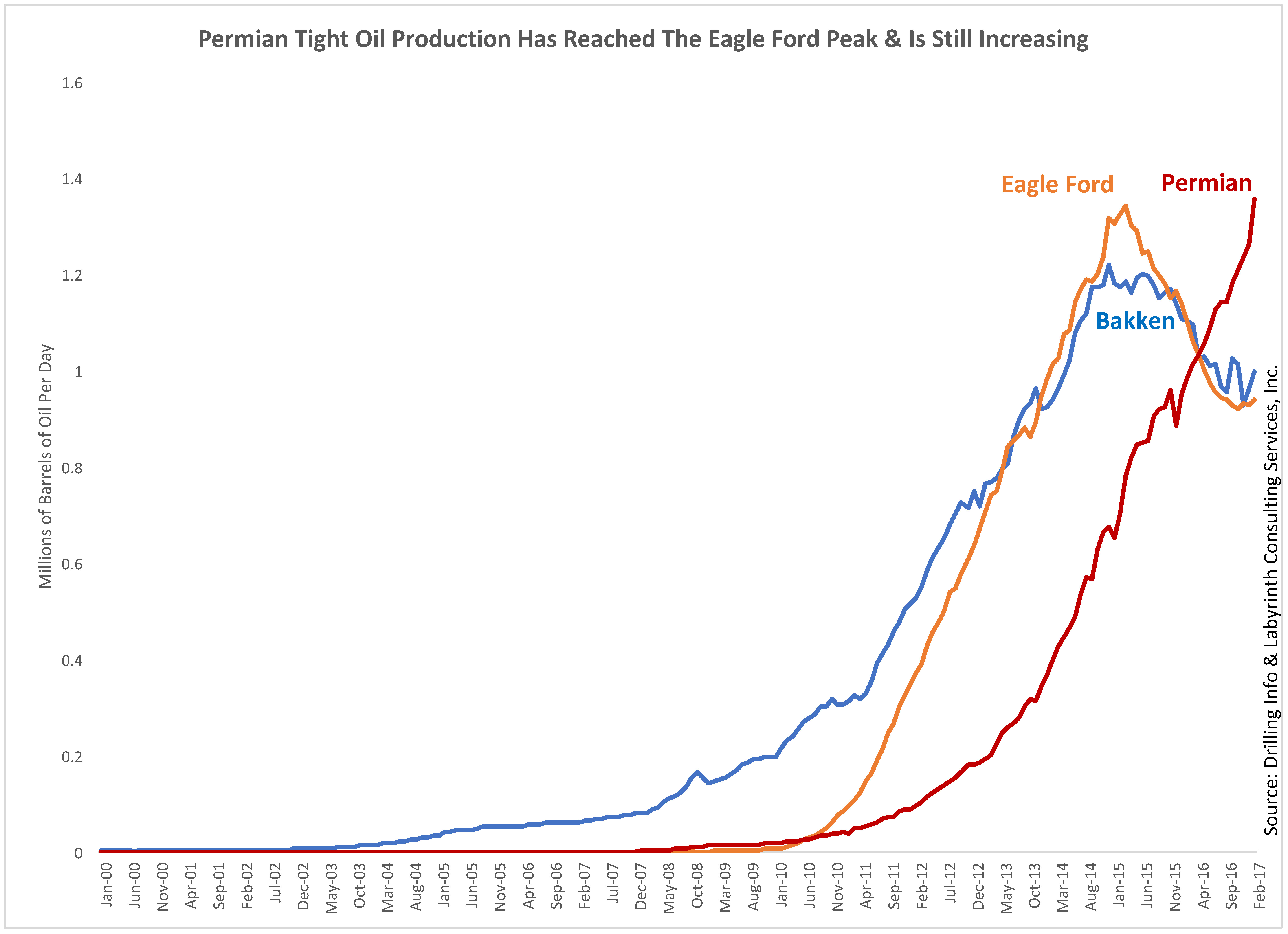 Permian Oil Reserves Are Grossly Exaggerated | OilPrice com