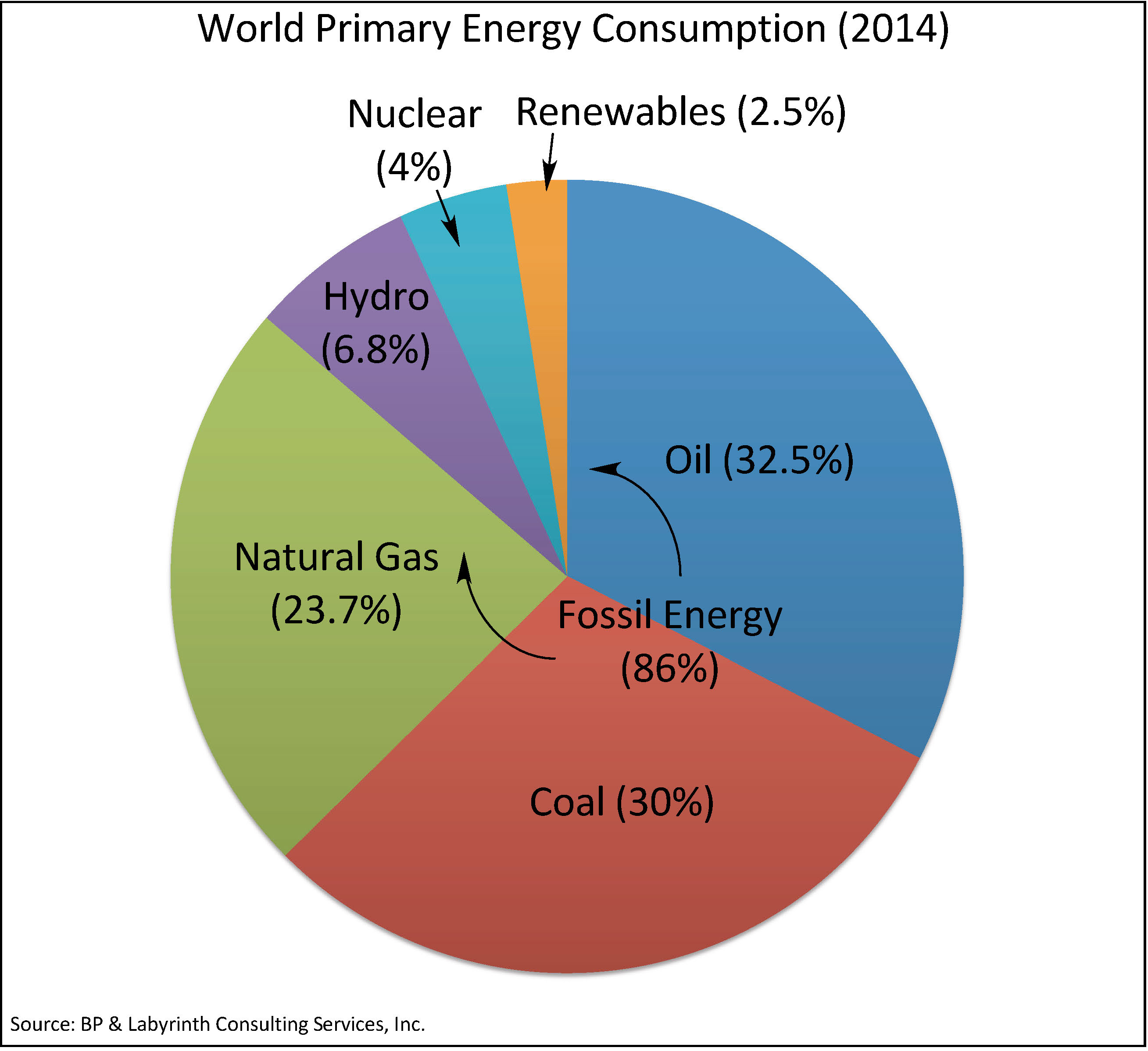 Largest User Of Natural Gas