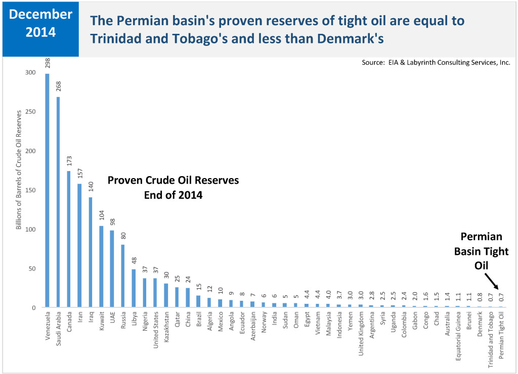 Proven Reserves World and Permian Basin August 2016