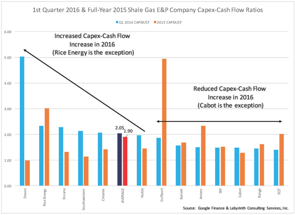 Q4 2015 Sampled E&Ps Shale Gas CE-CF