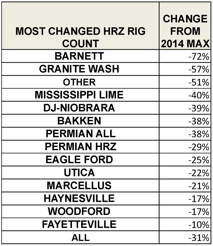 RIG COUNT CHANGE TABLE 2015_MOST CHANGED